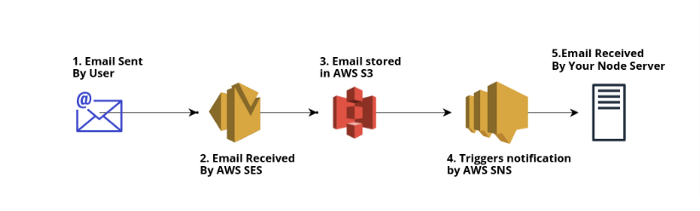 Handle Incoming Emails Using AWS SES and SNS