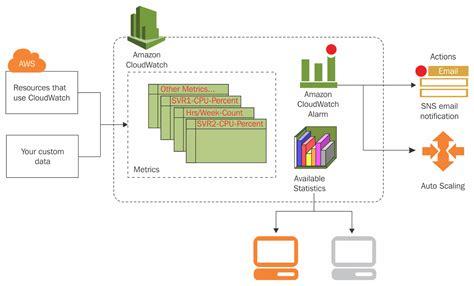 AWS SES, SNS, CloudWatch Integration with Node.js
